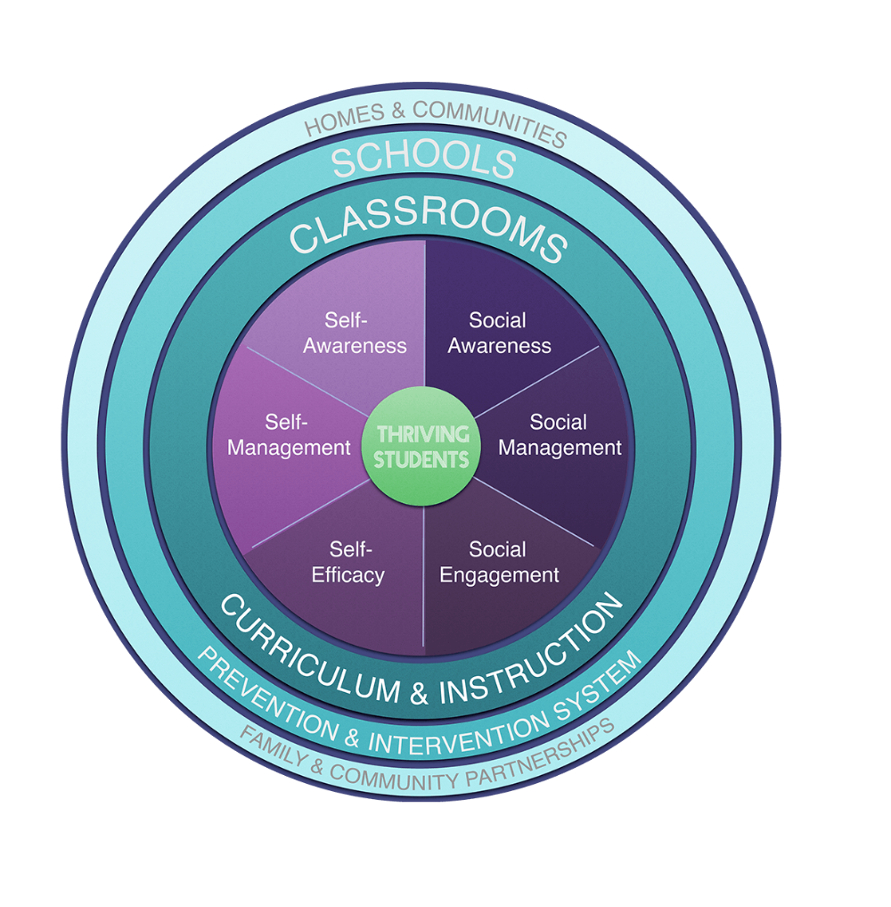 LBUSD Social and Emotional Learning Framework
